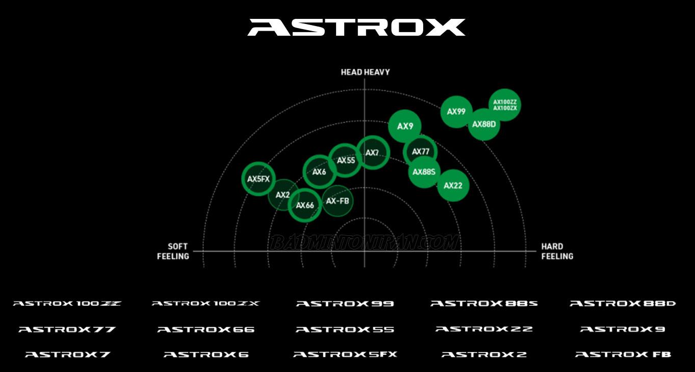 ASTROX Matrix final 2020 بدمینتون ایران